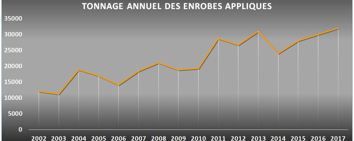 TONNAGE ANNUEL DES ENROBÉS APPLIQUÉS